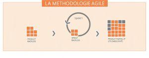 Schéma sur la méthodologie Agile