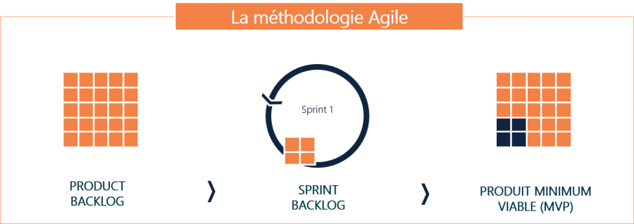 Methodo_Agile_Expertises (1)