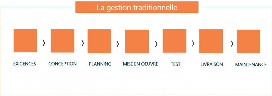 Methodo_Traditionnelle_Expertises