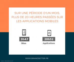 Sur une période d'un mois, plus de 20 heures passées sur les applications mobiles