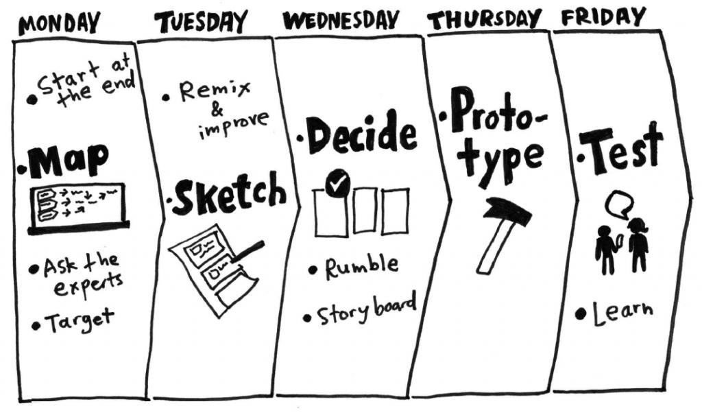 5 jours Design Sprint